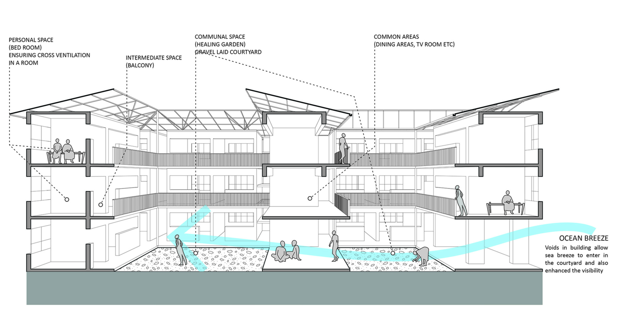 Competitions Personal Space Diagram Hostel For Hope Dar Es Salaam Tanzania With Tarek Morad
